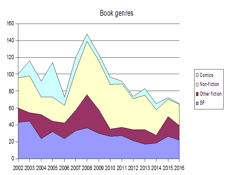 Books by Genre 2016