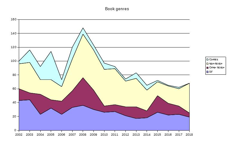 Books by genre 2018