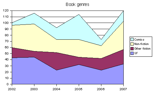 2007 books by genre