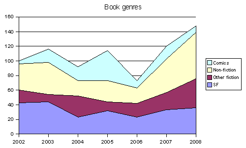 Books by type 2008