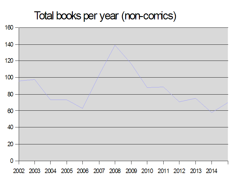 Books per year 2015