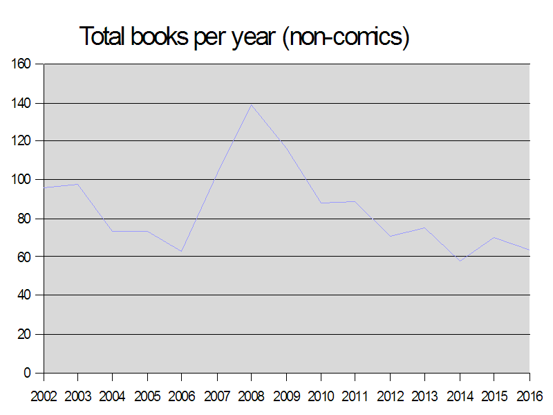Books per Year 2016