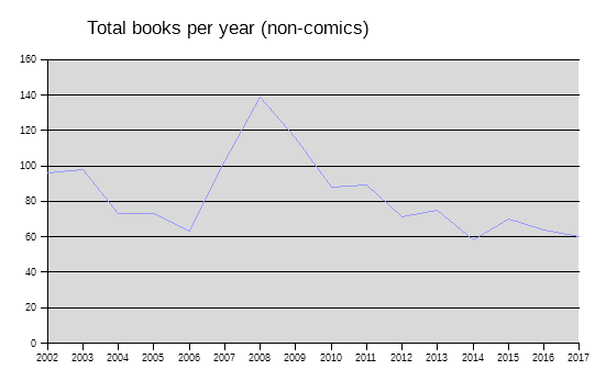 Books per year