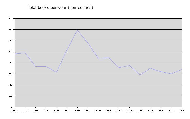 Books per year 2018