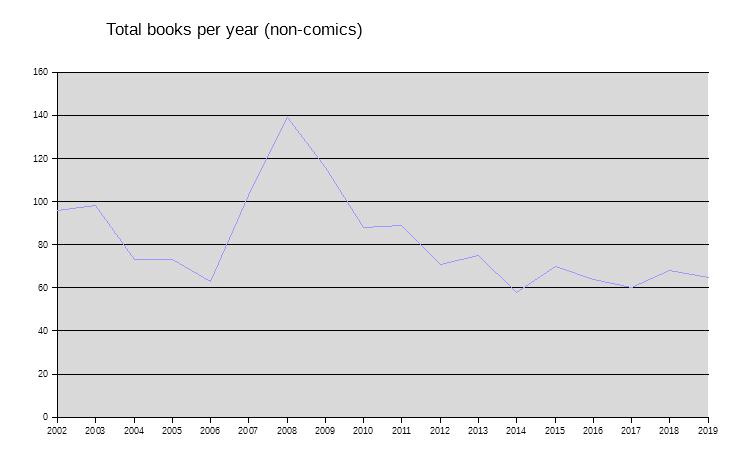 Books per year 2019
