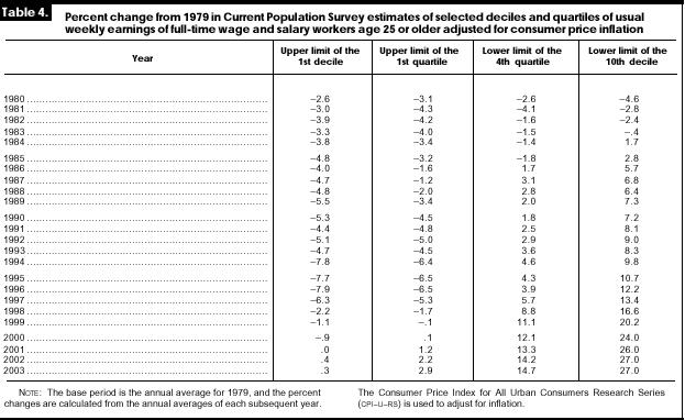 US income distribution